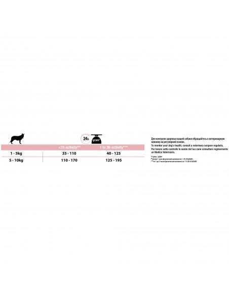 Pro Plan Small & Mini Adult Sensitive Skin com Optiderma | Ração para Cães | Pro plan