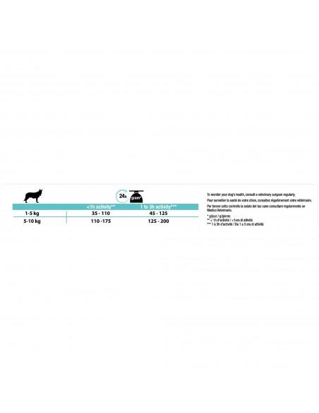 Pro Plan Small & Mini Adult Digestion com Optidigest Pro plan Alimentação Seca para Cães