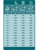 Specific Dog CRD-1 weight Reduction Specific Alimentação Seca para Cães